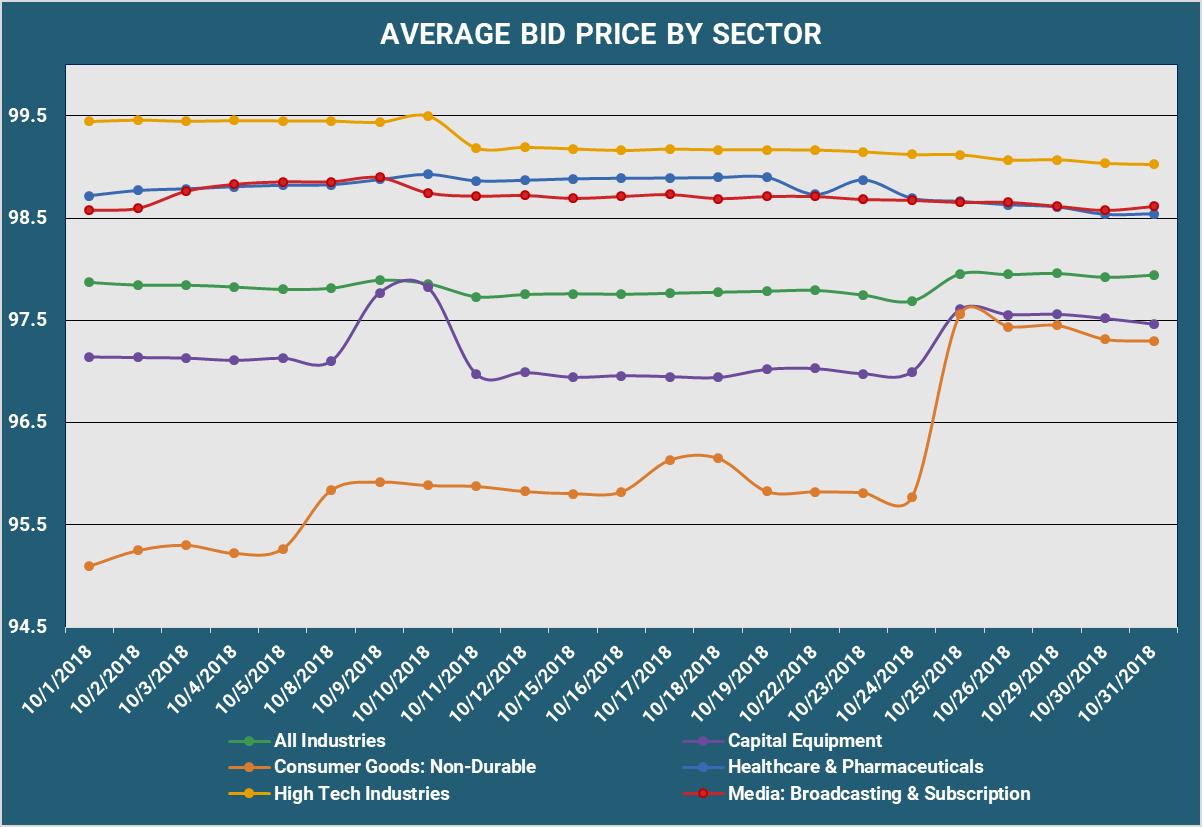 Average Bid PX by Sector