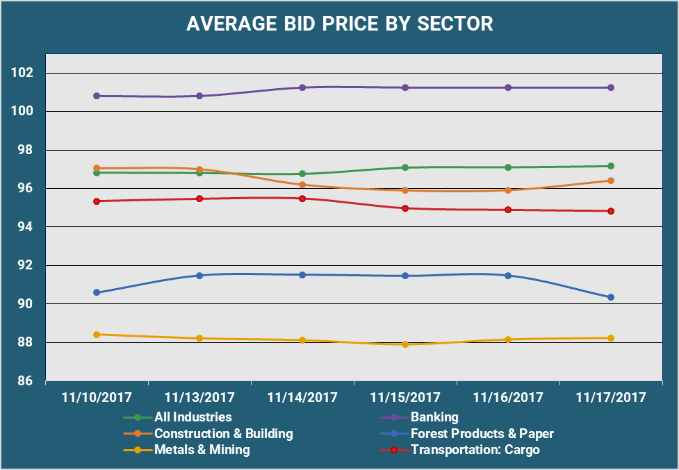 Average Bid PX by Sector v2.png