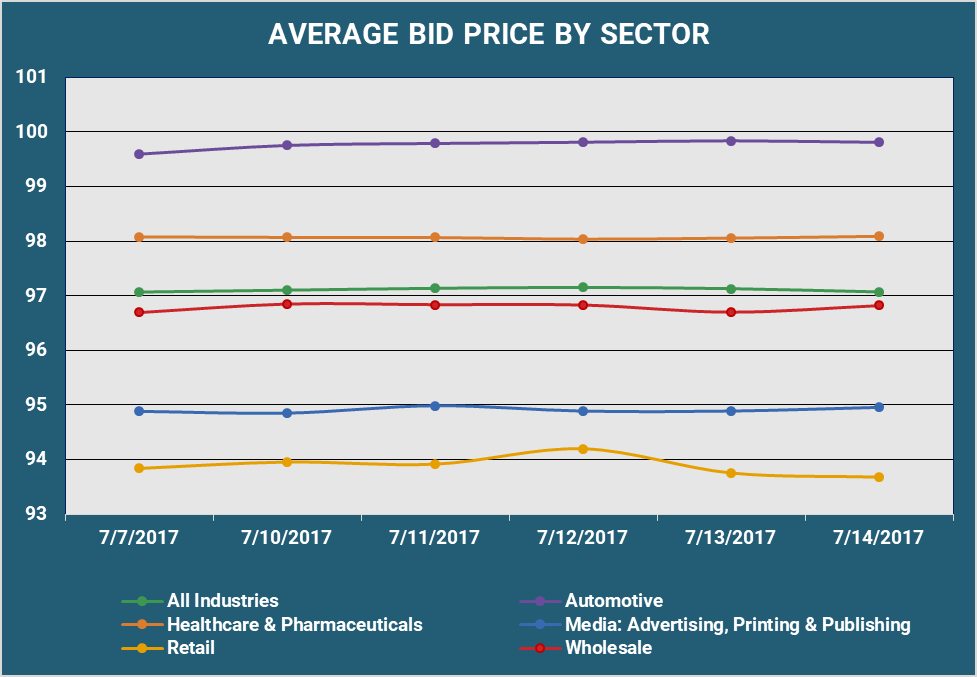 Average Bid Price by Sector v2.png