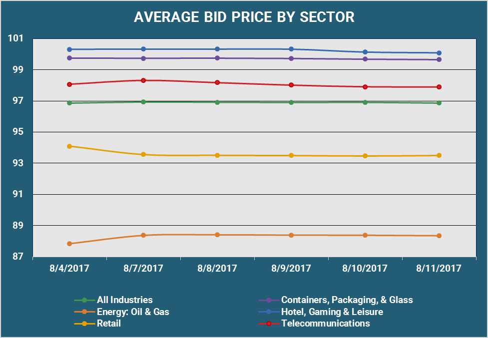 Average Bid PX By Sector v4.png