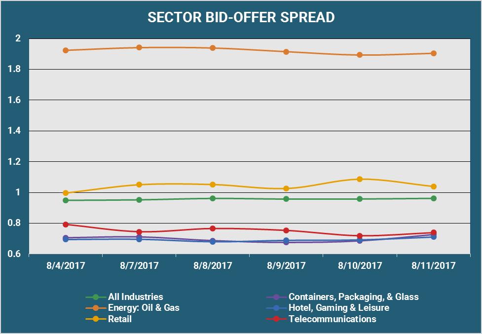 Sector Bid Offer Spread v3.png