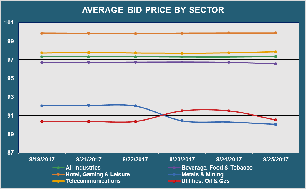 Average Bid PX by Sector.png