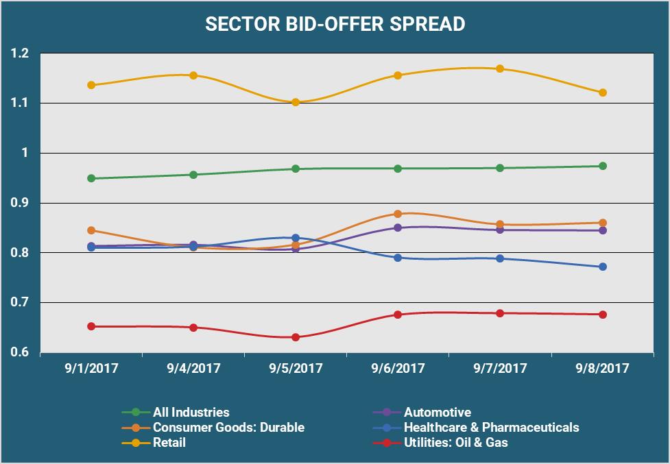 Sector Bid Offer Spread v2.png