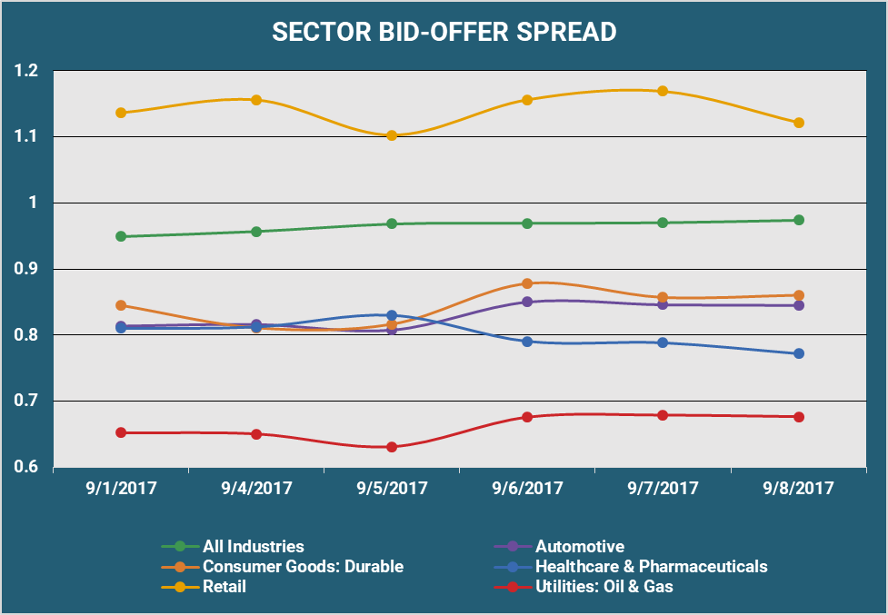 Sector Bid Offer Spread v2.png