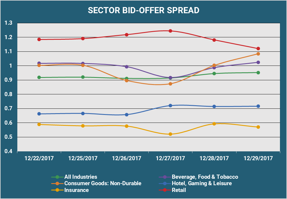Sector Bid Offer Spread.png