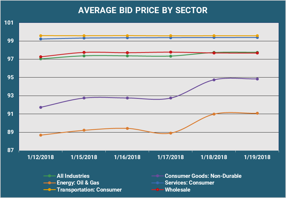 Average Bid PX by Sector 2.png