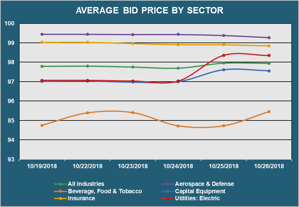 Avg Bid PX by Sector