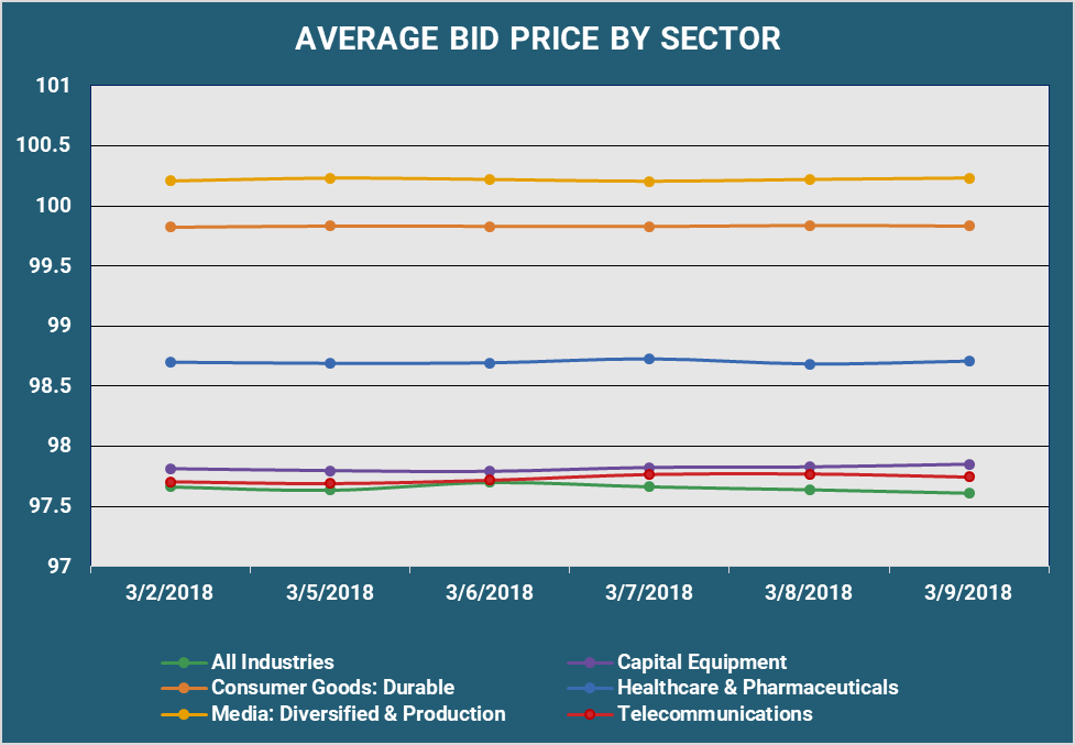 Average Bid Price By Sector.png