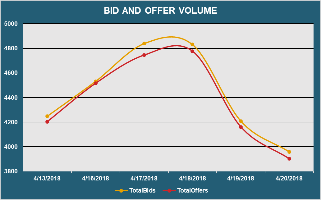 Bid and Offer Volume-1