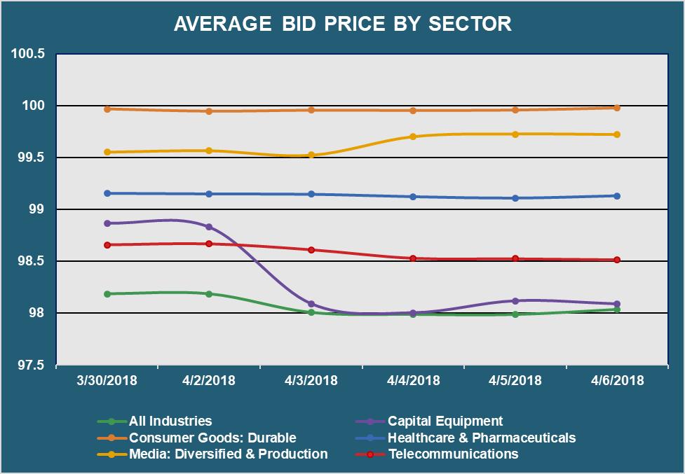 av bid px by sector