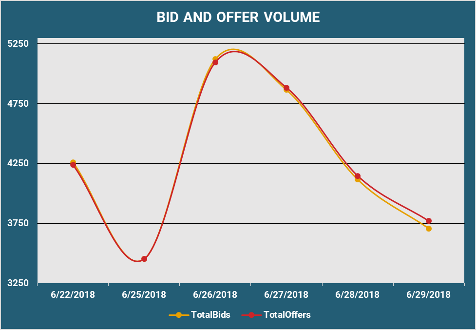 Bid and Offer Volume
