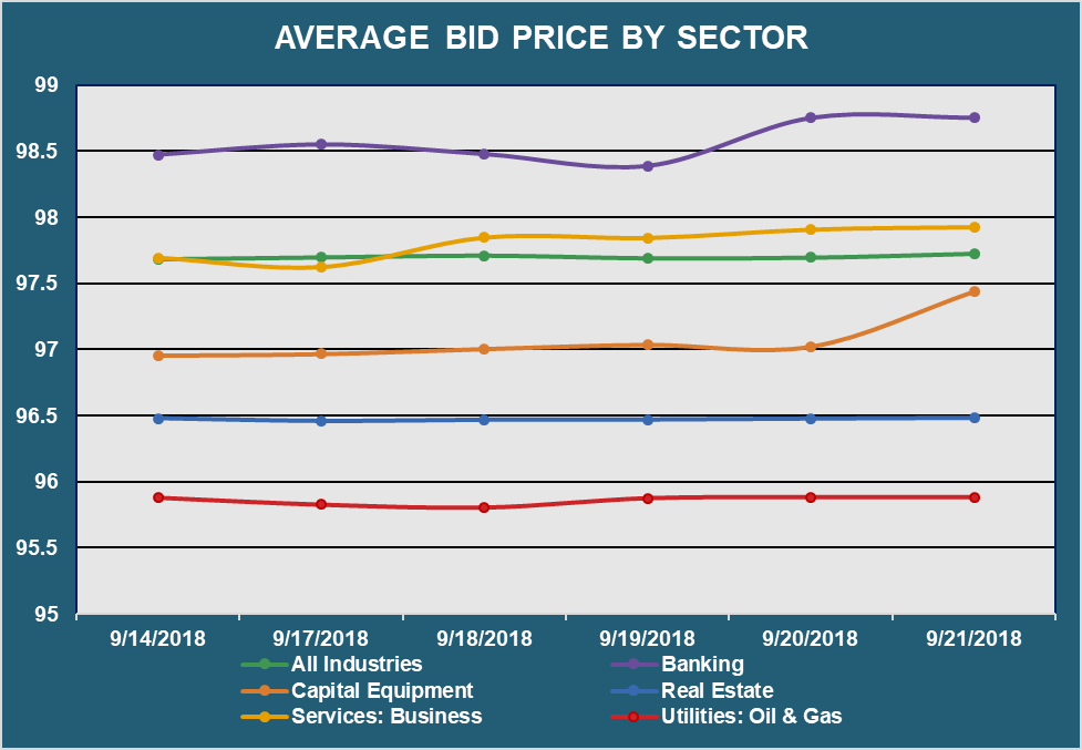 Average Bid Price by Sector