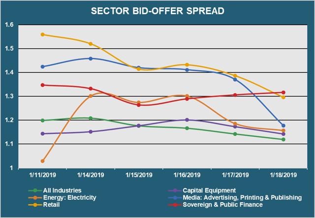 Sector Bid Offer Spread