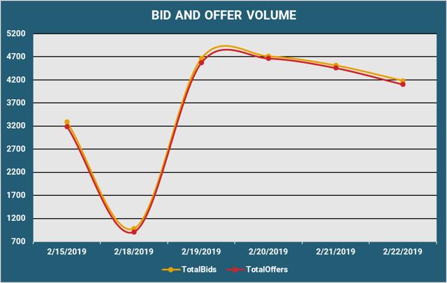 Bid and Offer Volume