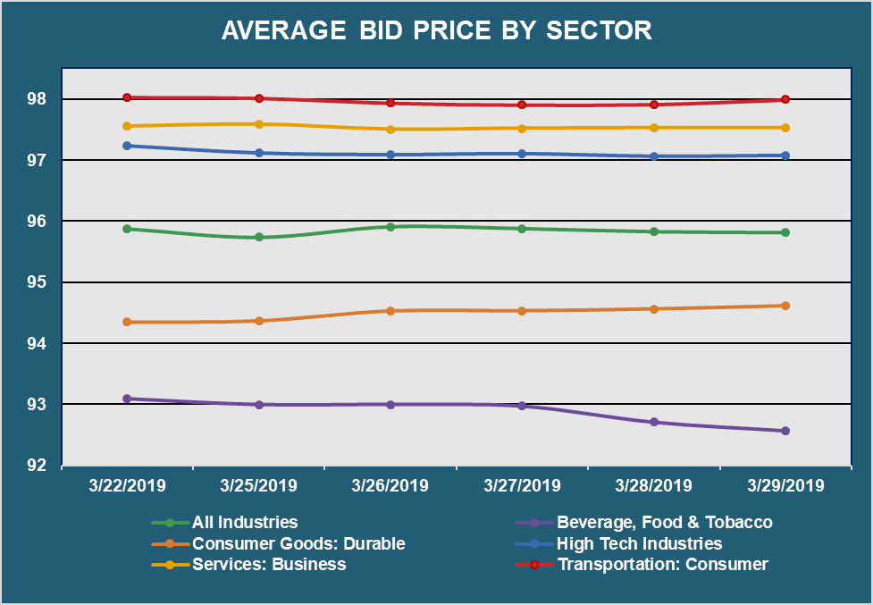 Avg Bid PX by Secto
