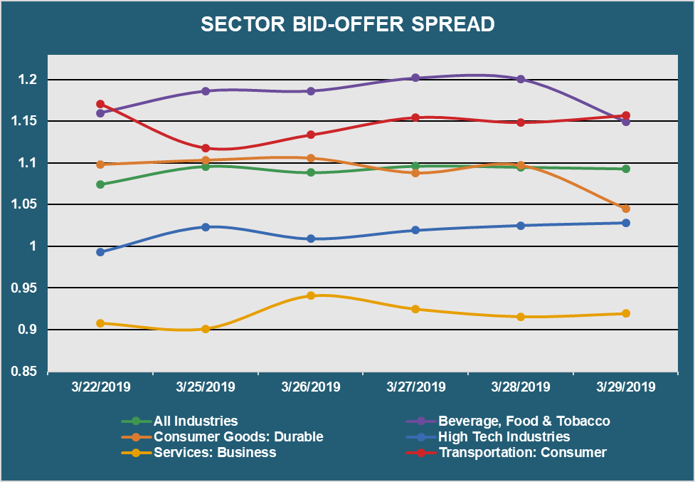 Sector Bid Offer Spread