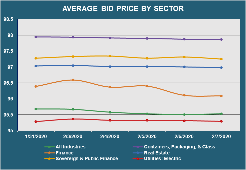 Avg PX by Sector