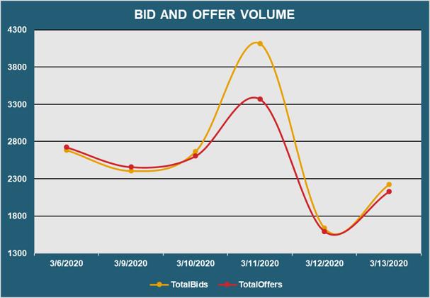 Bid and Offer Volume\