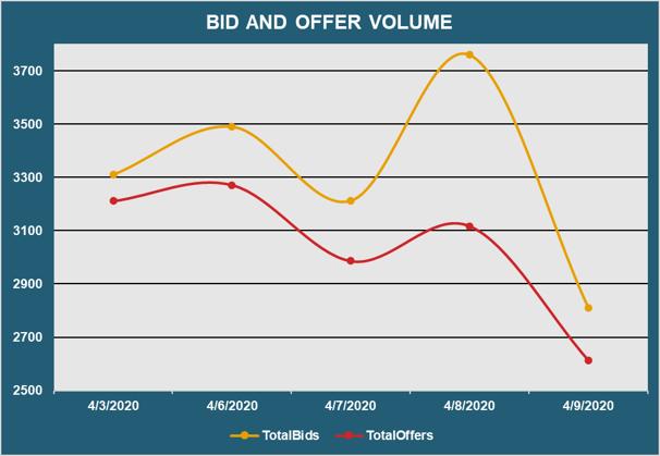 Bid Offer Volume