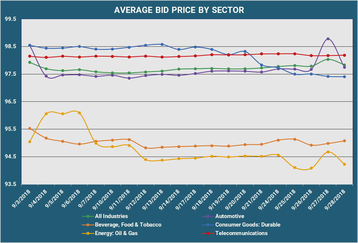 Average Bid PX By Sector