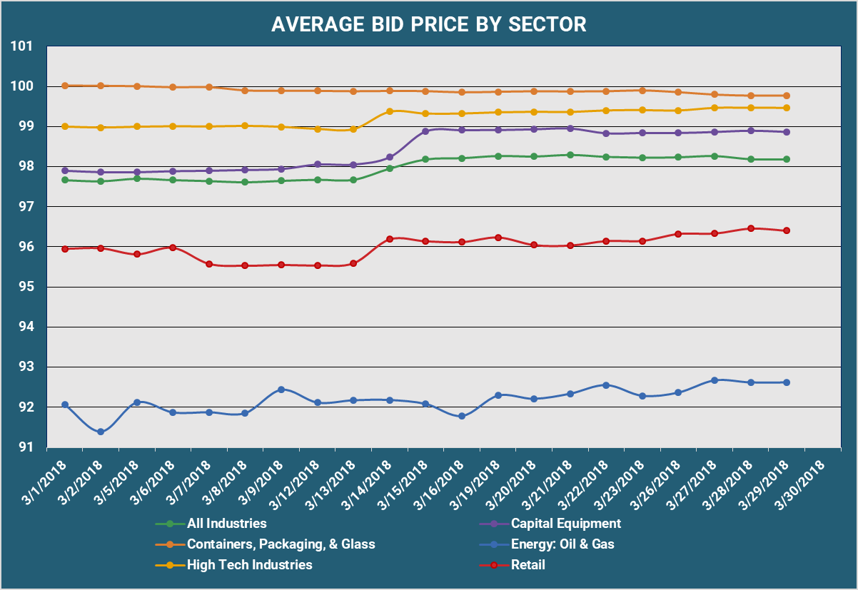Average Bid PX By Sector v3