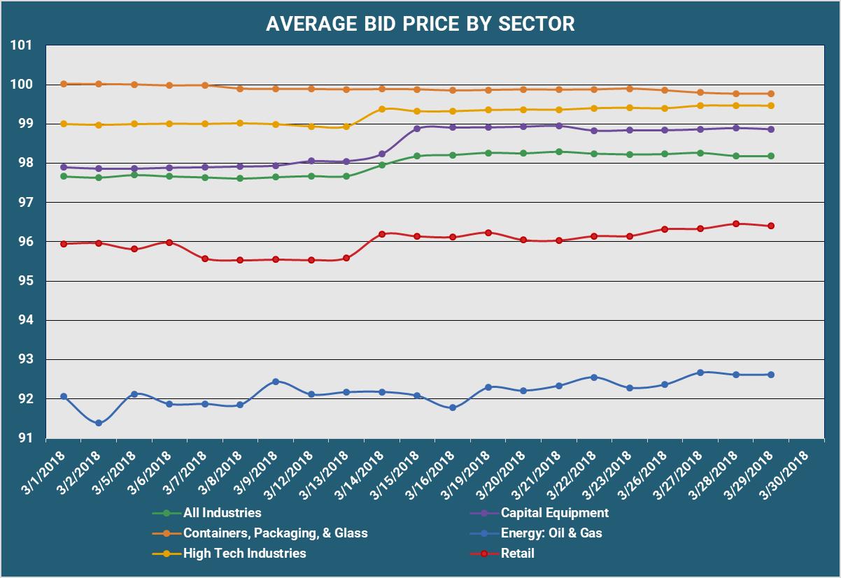 Average Bid PX By Sector v3