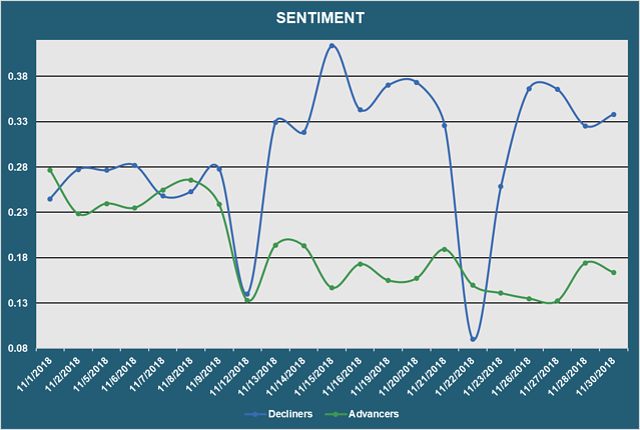 Market Sentiment - Advancers vs. Decliners