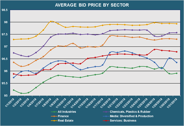 Avg Bid PX by Sector