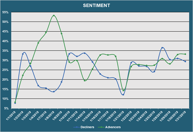 Market Sentiment - Advancers vs. Decliners