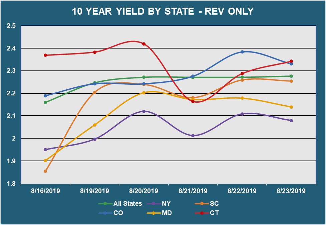 10 Yr Yield by State - Rev
