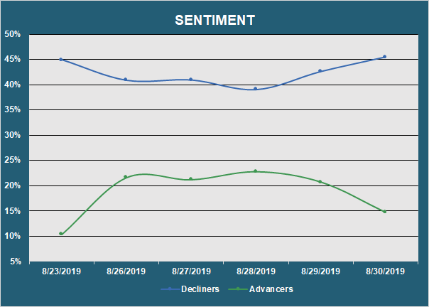 Muni Market Sentiment - Advancers vs. Decliners