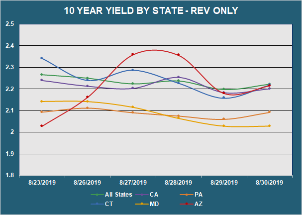 10 Yr Yield by State - Rev