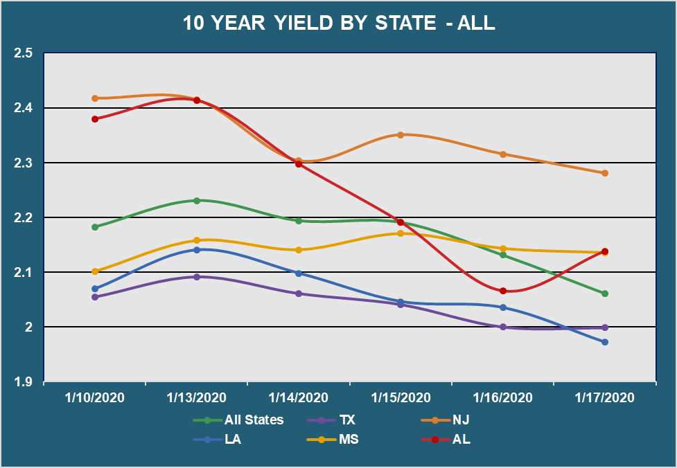 10 Yr Yield by State - All