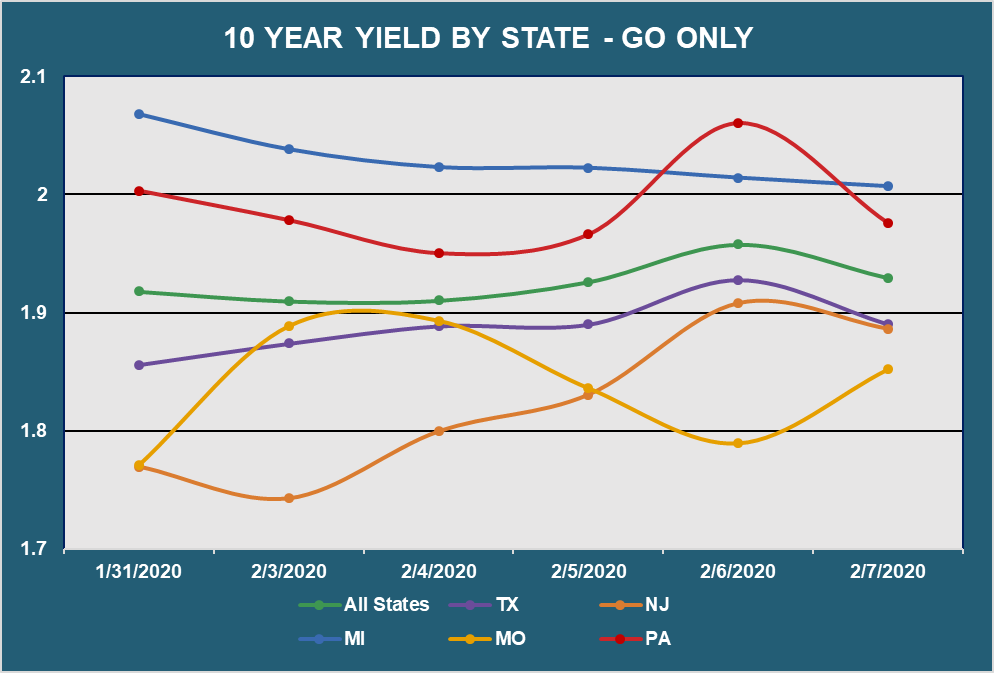 10 Yr Yield by State - Go