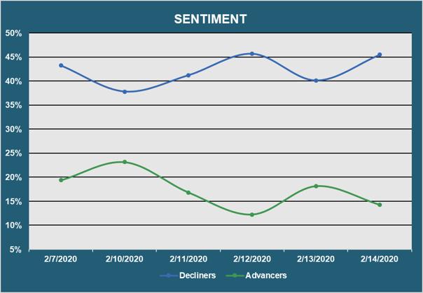 Muni Market Sentiment - Advancers vs. Decliners